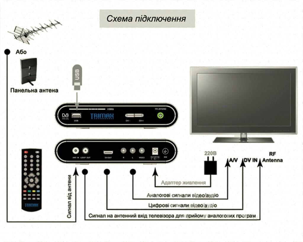 Для этого вам потребуются: телевизор со входом 3RCA, цифровой ресивер с выходом 3RCA, антенна для приёма ТВ сигнала...