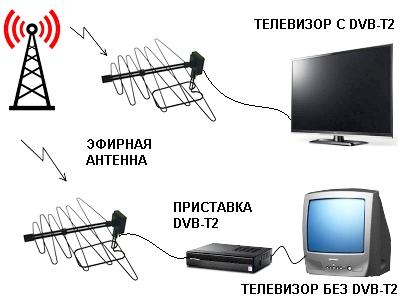 Теперь в Одессе можно принимать 40 бесплатных Т2 каналов